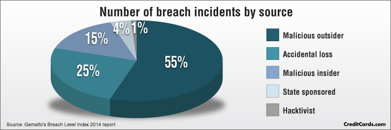Number of breach incidents by source