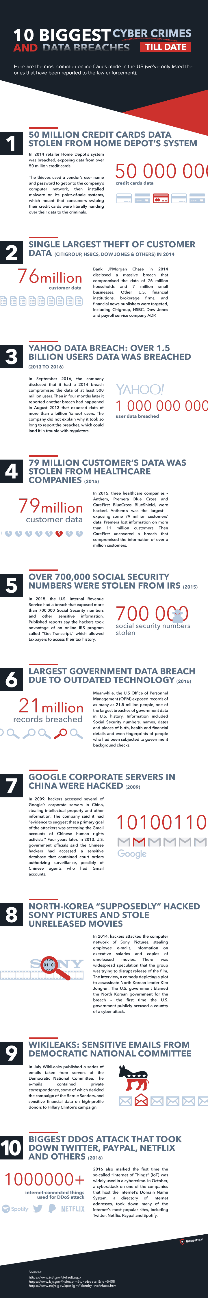 Infographic: 10 cyber crimes