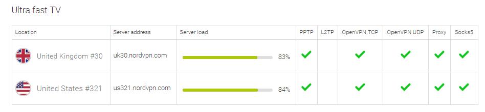 NordVPN Server Speed