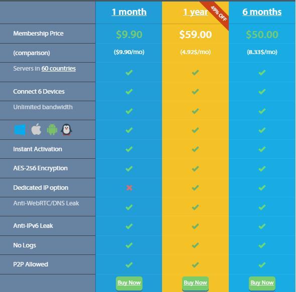 VPNArea Pricing Options