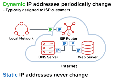 Static vs dynamic IP address