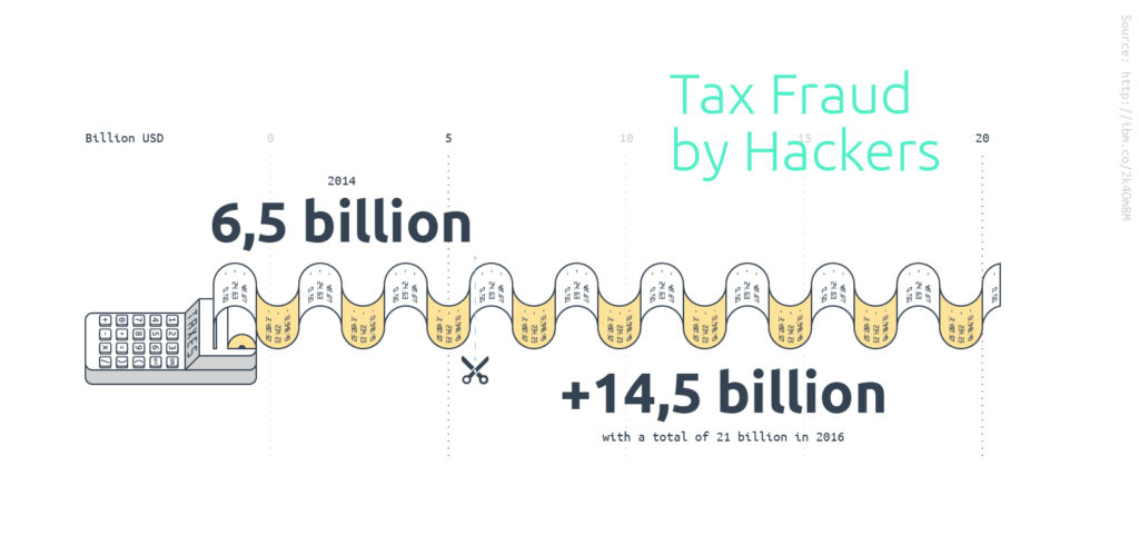 Tax frauds