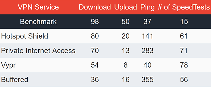 Asia VPN Speeds Table