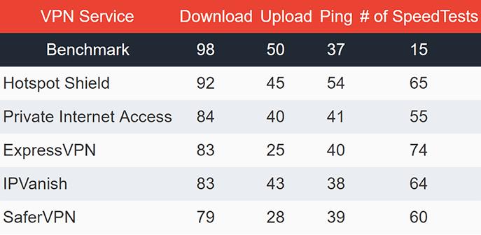 EU VPN Speeds Table