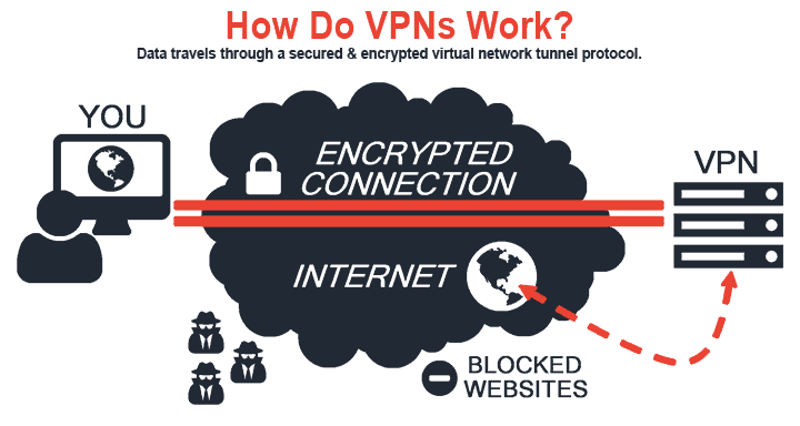How Do Virtual Private Networks Work