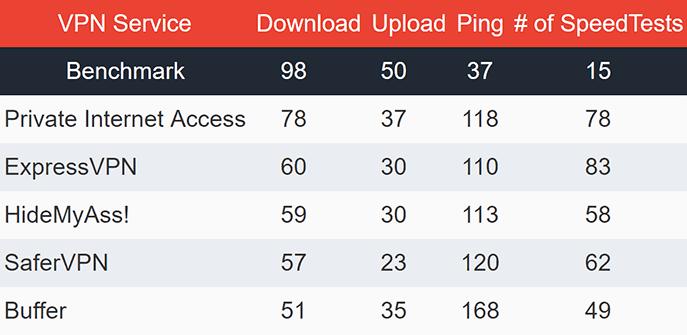USA VPN Speeds Table