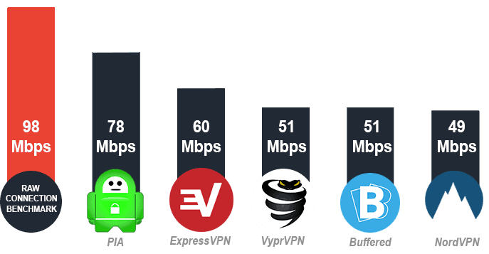 Average VPN World Speeds