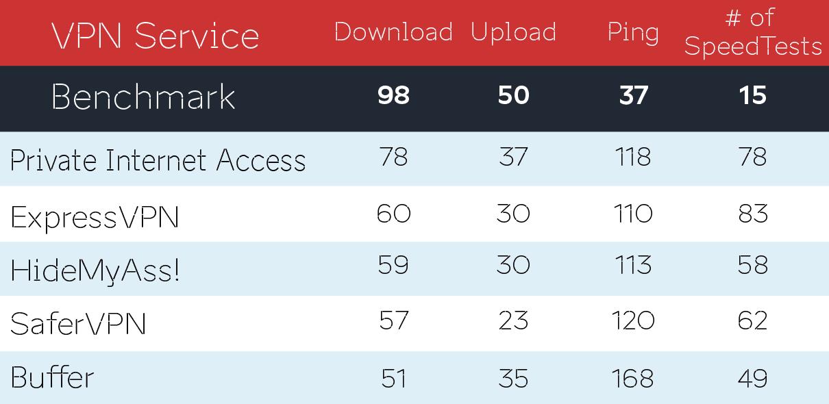VPN Speed Benchmark