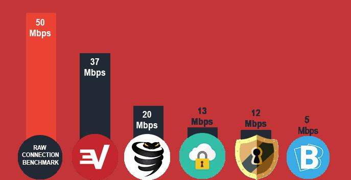 Netflix VPN Connection Speeds