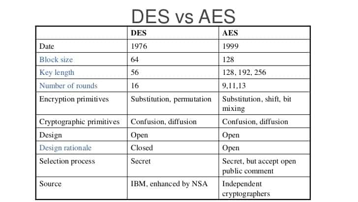 What Is Advanced Encryption Standard Aes Beginner S Guide