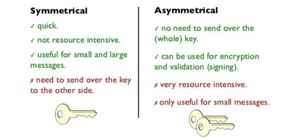 Symmetric key vs asymmetric key cryptosystem