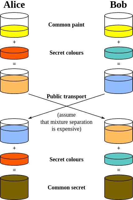 Key Exchange Algorythms