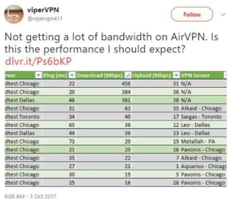 AirVPN speed and bandwidth tweet