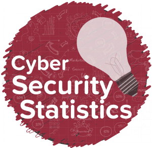 cyber security stats and facts