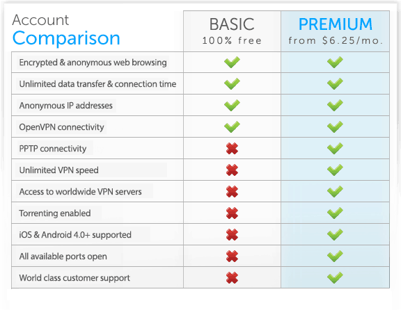 proXPN free vs. paid plan