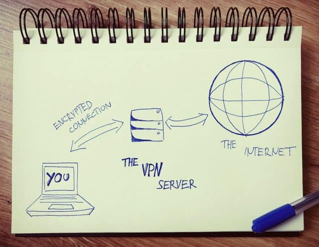 Virtual Private Network (VPN) Connection Drawing