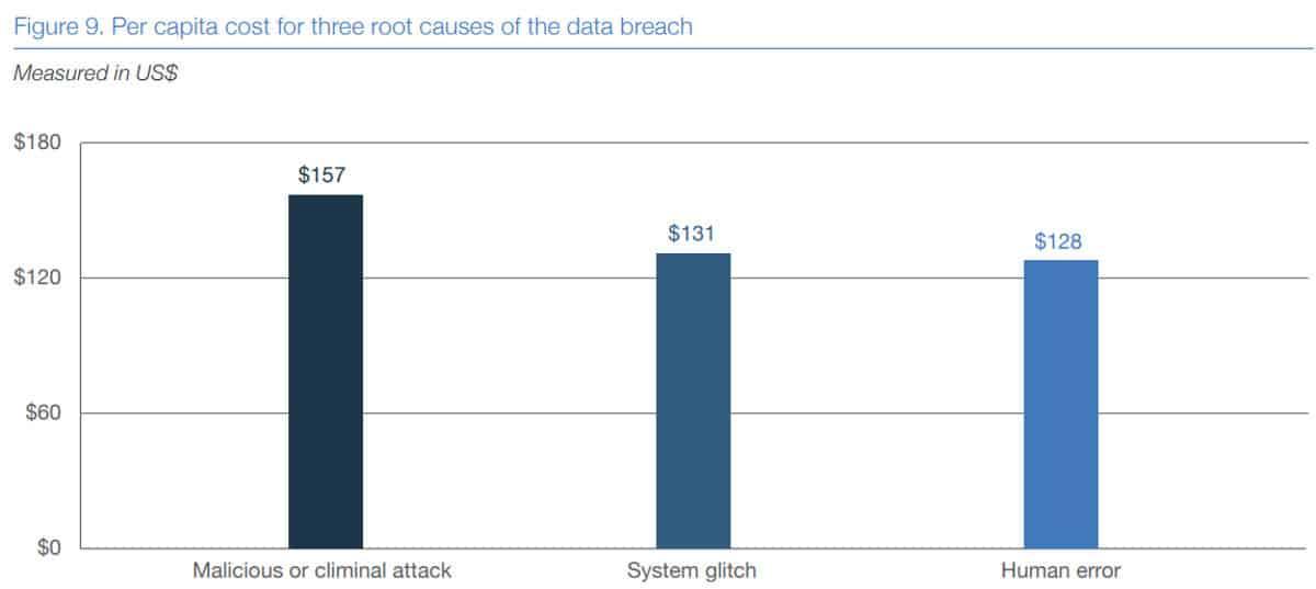 data breach root causes graph 2