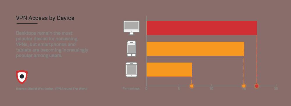 VPN access by device