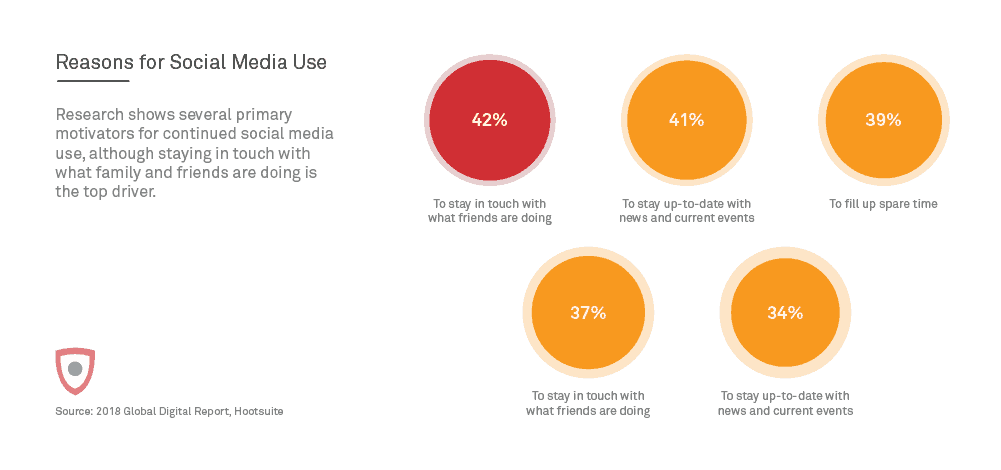 Reasons for social media usage