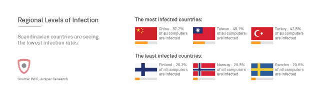 regional levels of infection