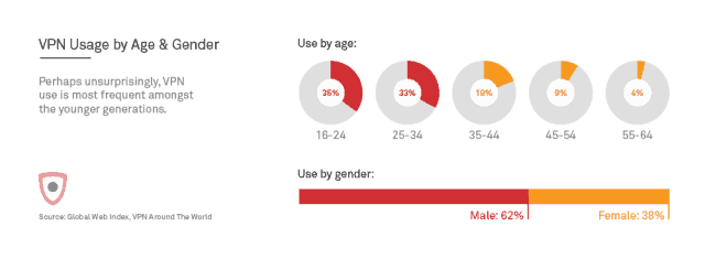 VPN usage by age and gender