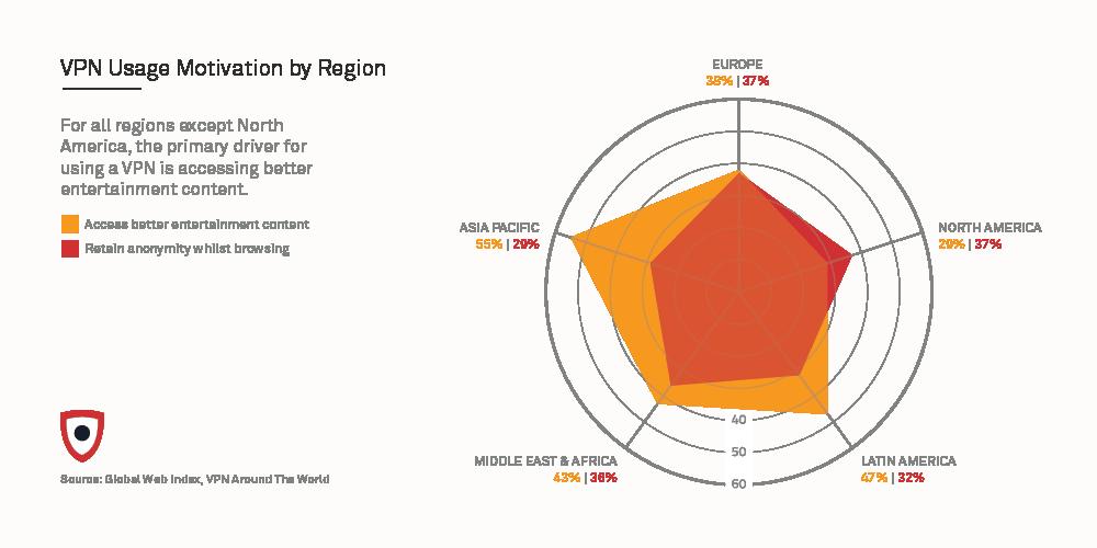 VPN usage motivator by region