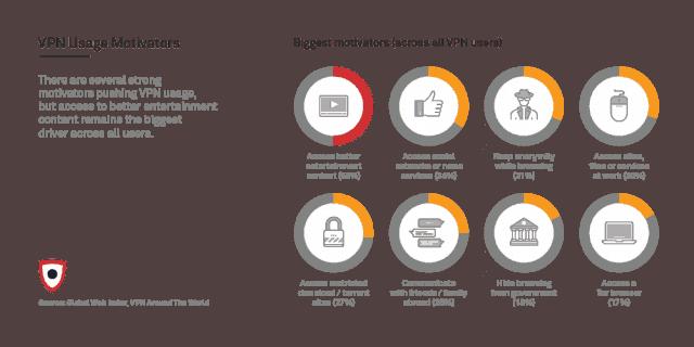 VPN usage motivator