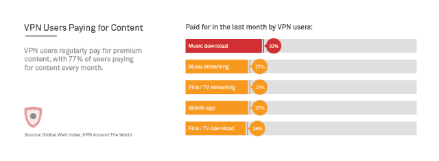 VPN users paying for content
