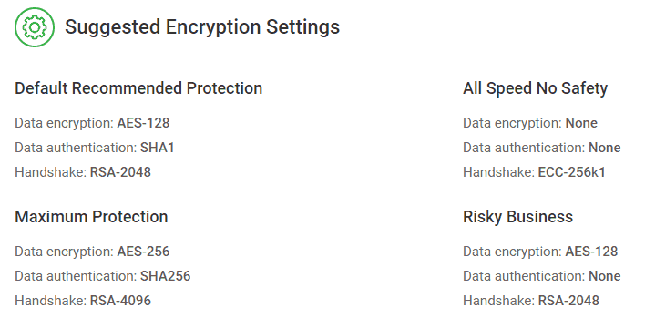 Private Internet Access suggested encryption levels