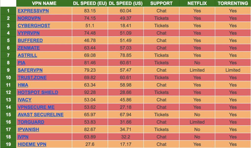 VPN Comparison Chart