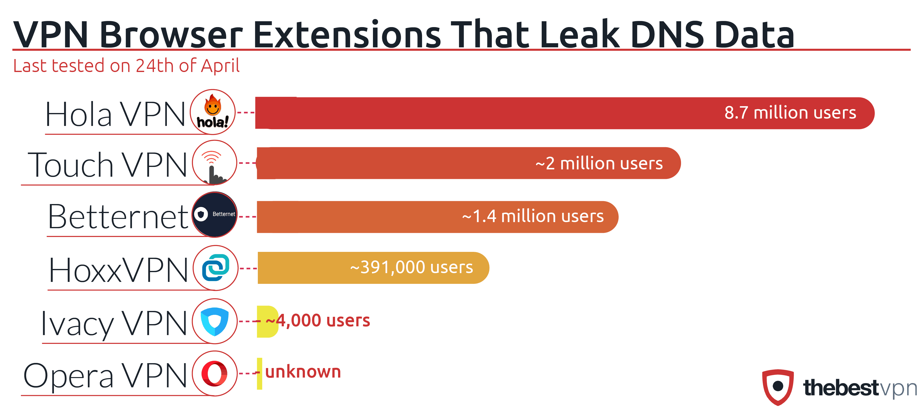 VPN browser extenstions that leak DNS data