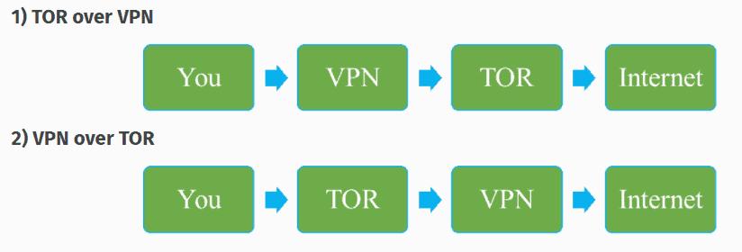 TOR over VPN - VPN over TOR