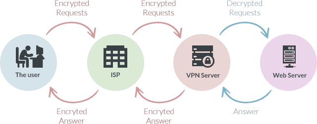 How a VPN server works