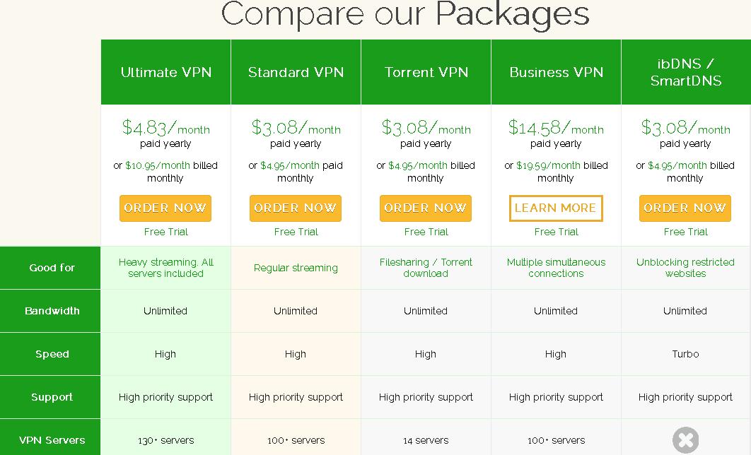 ibvpn packages