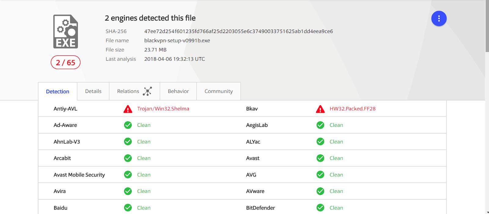 BlackVPN VirusTotal report