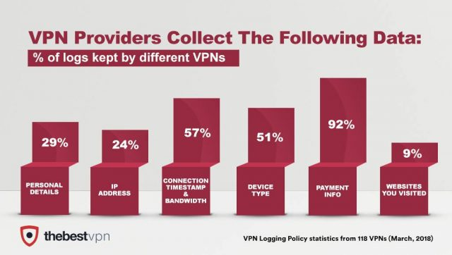 VPN logging policy statistics from 118 VPNs