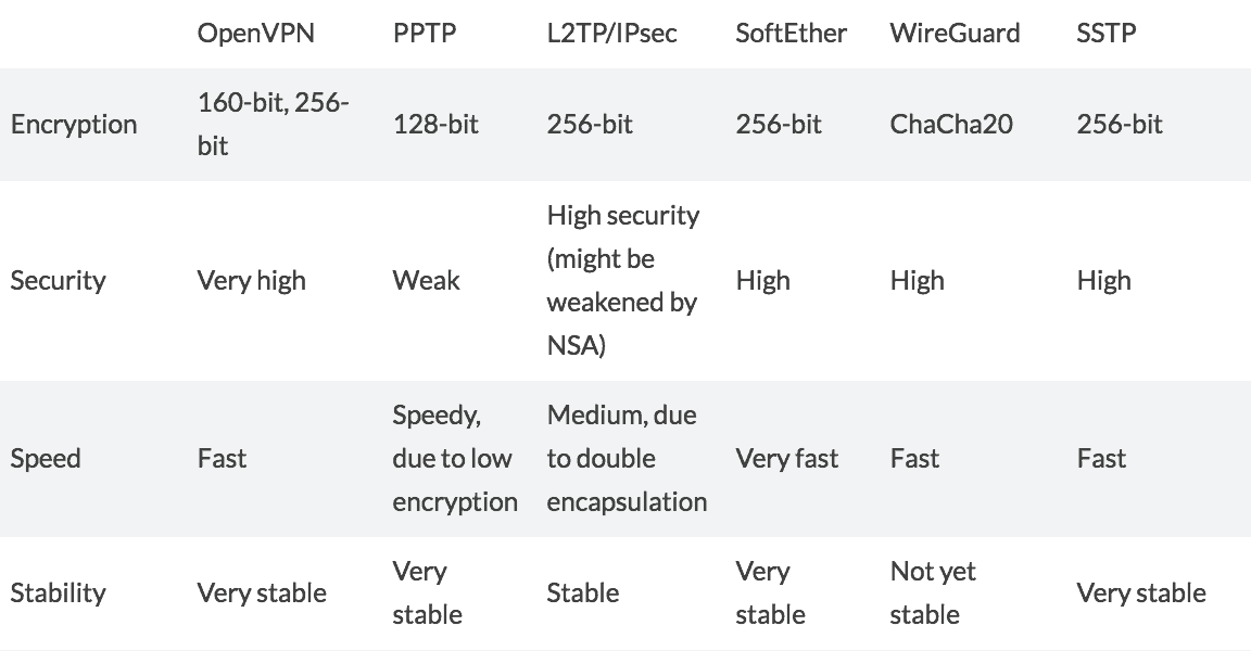 protocols and encryption