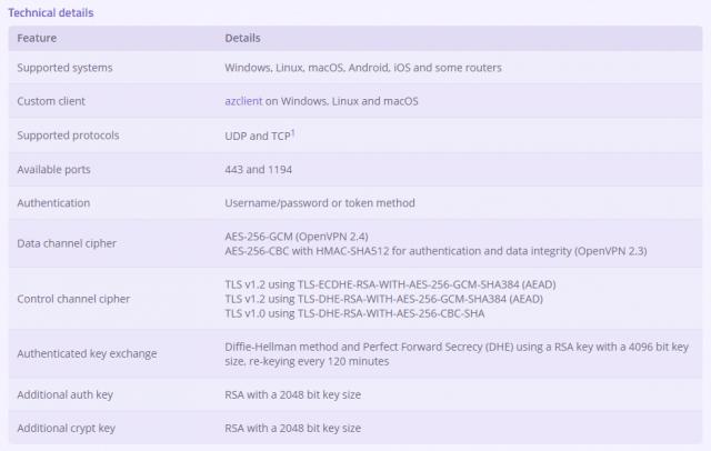 AzireVPN technical details