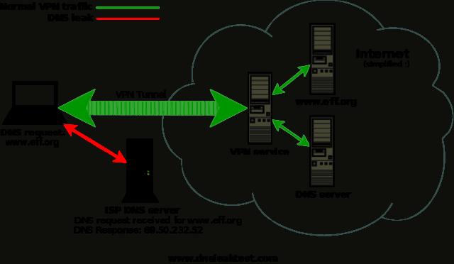 Normal VPN traffic vs leak
