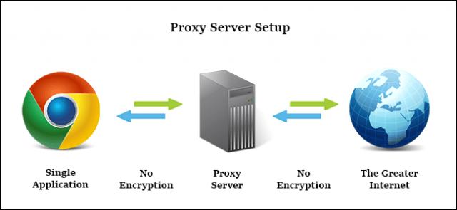 proxy server setup