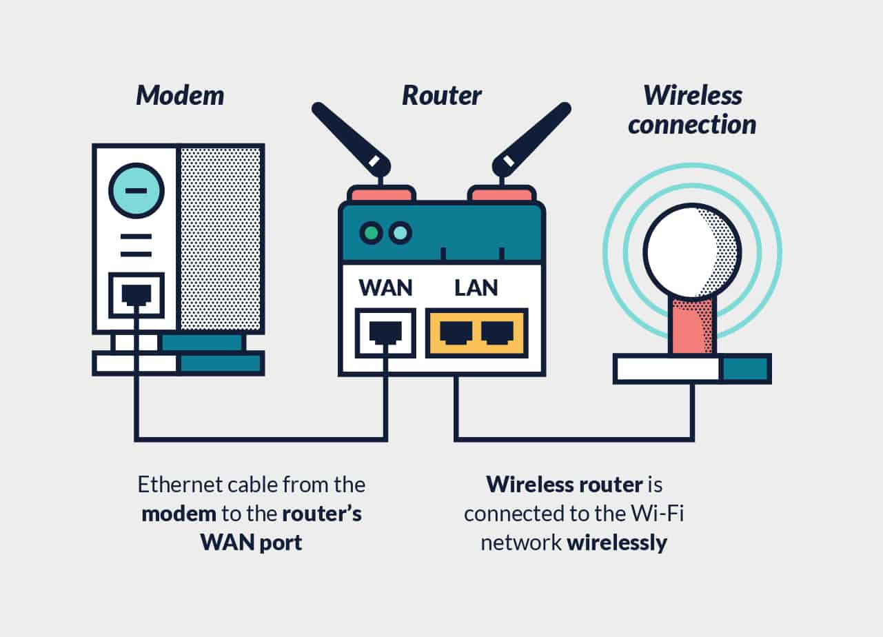 Setting Up A Router Vpn The Ultimate Guide Thebestvpn Basic Internet Wiring Diagram Wireless Setup