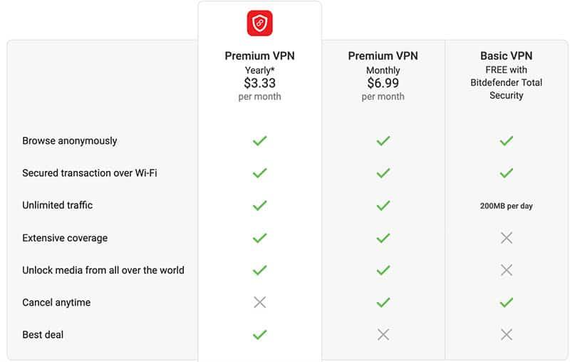 payment plans bitdefender vpn