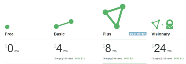 ProtonVPN pricing